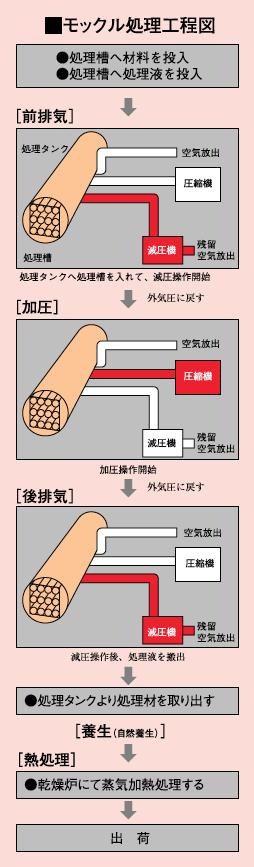 モックル処理工程